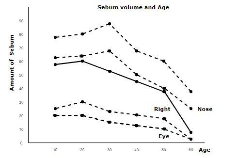 Sebum volume and age