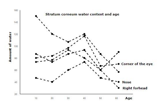 Stratum corneum wanter content and age